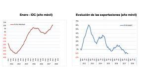 Foto de El Índice de Demanda de Cemento (IDC) creció en los últimos doce meses un 11%