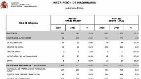 Foto de Las ventas de tractores y maquinaria agrícola repiten caída