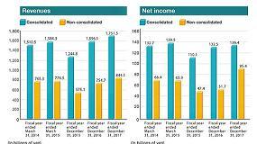 Foto de Los ingresos de Kubota Corporation y sus filiales aumentan un 9,7%