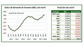 Foto de La demanda de cemento mantiene un crecimiento cercano al 12%