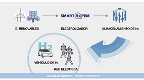 Foto de Hacia un electrolizador eficiente y competitivo para el almacenamiento de energía procedente de fuentes renovables