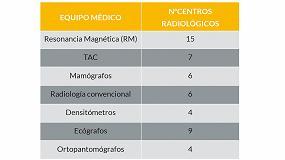 Foto de Sistema integral de gestión energética en Health Time S.L.
