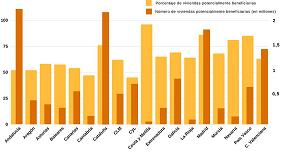 Picture of En torno al 55% de las viviendas pueden beneficiarse de las ayudas del Plan Estatal