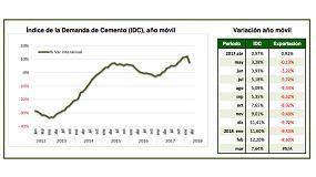 Foto de La demanda de cemento reduce su crecimiento al 7,6%