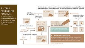 Picture of El reciclaje de cobre evita la emisión de 40 millones de toneladas de C02 al año