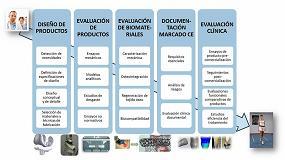 Foto de Nuevas líneas de I+D para ofrecer servicios a las empresas valencianas en todas las etapas de desarrollo de productos sanitarios