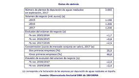 Fotografia de La depuración de aguas facturó 1.230 M€ en 2017