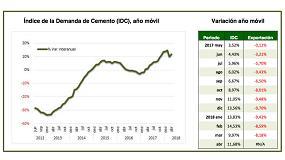 Foto de La demanda de cemento recupera su crecimiento hasta el 11,7%