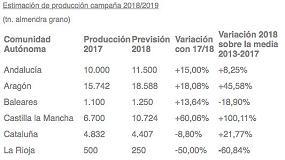 Foto de El sector de frutos secos incrementa la previsión inicial de producción de almendra