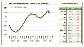 Foto de La demanda de cemento desacelera su crecimiento en mayo