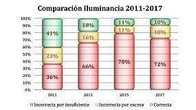 Foto de El 90% del alumbrado en carreteras españolas es deficiente, según la AEC