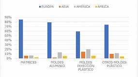 Foto de Las ventas al exterior de moldes y matrices en 2017 baten récords y superan los 542 M€