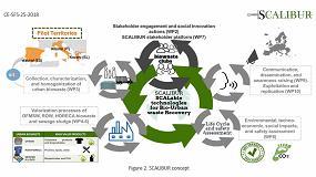 Foto de Itene impulsa la economía circular en Europa con un nuevo proyecto sobre residuos orgánicos