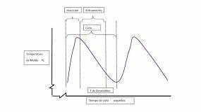 Foto de Temperatura de molde (V)
