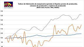 Foto de Tendencia positiva en la fabricación de maquinaria agrícola en España