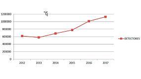 Foto de El mercado de la detección de incendios en España crece un 10% en 2017