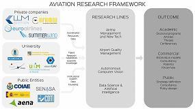 Foto de ¿Cuánto les supone a las aerolíneas implantar los biocombustibles?