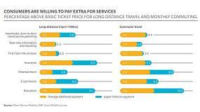 Foto de Los nuevos servicios de movilidad alcanzarán en 2040 unos ingresos de 237.000 millones de euros