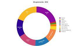 Foto de Sube la luz en España durante 2018 unos 5 €/MWh por las emisiones de CO2