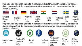 Foto de Las empresas desaprovechan gran parte del potencial de la automatización