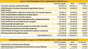 Foto de El proyecto de Presupuestos asigna 7.761 M€ a Agricultura, Pesca y Alimentación