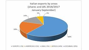 Foto de Las exportaciones de los fabricantes italianos del sector de los plásticos y el caucho se ralentizan