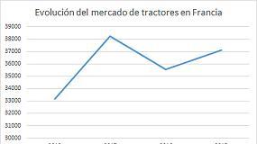 Foto de Las ventas de tractores en Francia caen un 13,3%