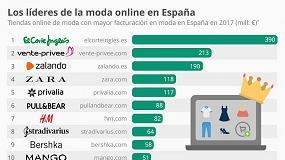 Foto de La venta online del Sector Moda sigue creciendo en España