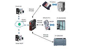 Foto de Datos Simatic S5 y S7 en la nube, el IoT fácil con AN Consult