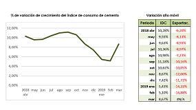 Foto de La demanda de cemento en España crece a un ritmo del 9%