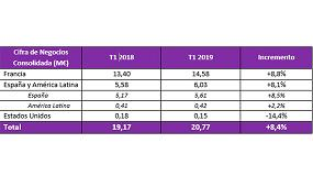 Foto de Alhambra-Eidos crece por encima del 8% en el primer trimestre de 2019