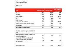 Foto de GAM crece un 17% en cifra de negocio y obtiene un beneficio de 6,1 millones de euros en el primer semestre de 2019