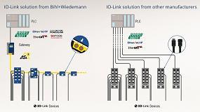 Foto de IO-Link con Bihl+Wiedemann: sencillo, flexible y económico