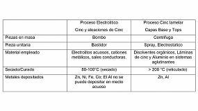Foto de Los recubrimientos electrolíticos se encuentran con los lamelares