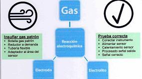 Foto de Innovadores detectores de gas