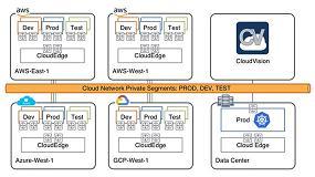 Foto de Arista potencia el Cloud networking con CloudEOS