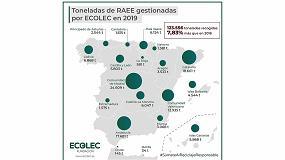 Foto de Ecolec supera por tercer año consecutivo los 100 millones de kilogramos de RAEE correctamente gestionados