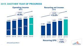 Foto de Saint-Gobain incrementa su resultado operativo de negocios en España un 34% en 2019