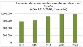 Foto de El consumo de cemento pierde medio punto en febrero y situa el acumulado del año en una caída del 4,5%