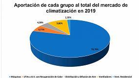 Foto de Afec amplía los datos de sus Estadísticas de Mercado 2019