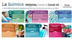 Foto de El sector químico reorienta sus líneas de producción a la fabricación de materiales y productos sanitarios