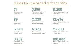 Foto de España se consolida como la tercera potencia europea en fabricación de cartón