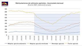 Foto de Matriculación de vehículos agrícolas: +7% en mayo respecto al volumen previo al estado de alarma