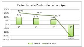 Foto de La producción de hormigón preparado cayó un 15,5% en el primer trimestre de 2020