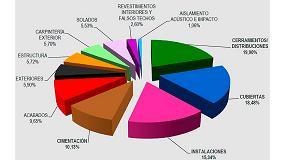 Foto de Las cubiertas planas suponen el 14,4% de las patologías de la edificación, frente al 3,9% de las inclinadas