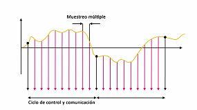 Foto de Ciclos de control más cortos ahora combinados con muestreos múltiples por ciclo de comunicación