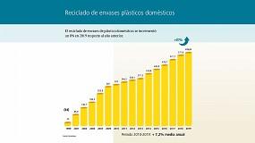 Foto de Crece un 8% el reciclado de envases plásticos del hogar en España