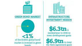 Foto de Cómo impulsar la inversión en infraestructuras sostenibles