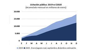 Foto de La licitación pública se desploma un 36,8% en lo que llevamos de año 2020