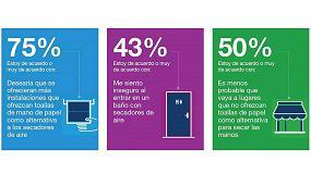 Foto de Más del 40% de los encuestados reconoce sentirse inseguro en los aseos públicos con secadores de aire